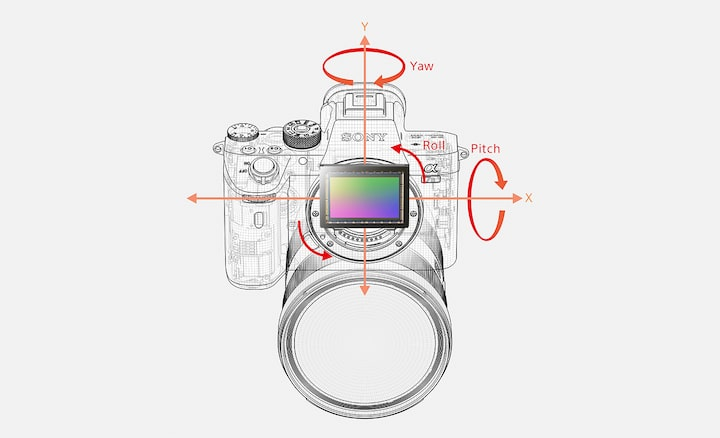 Diagram showing 5-axis optical in-body image stabilization with five types of camera shake that are compensated