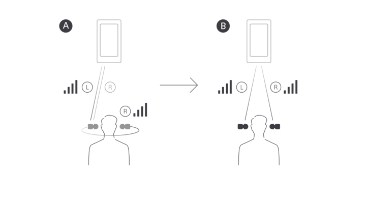Illustration explaining how the new Bluetooth chip transmits sound to the left and right ears simultaneously