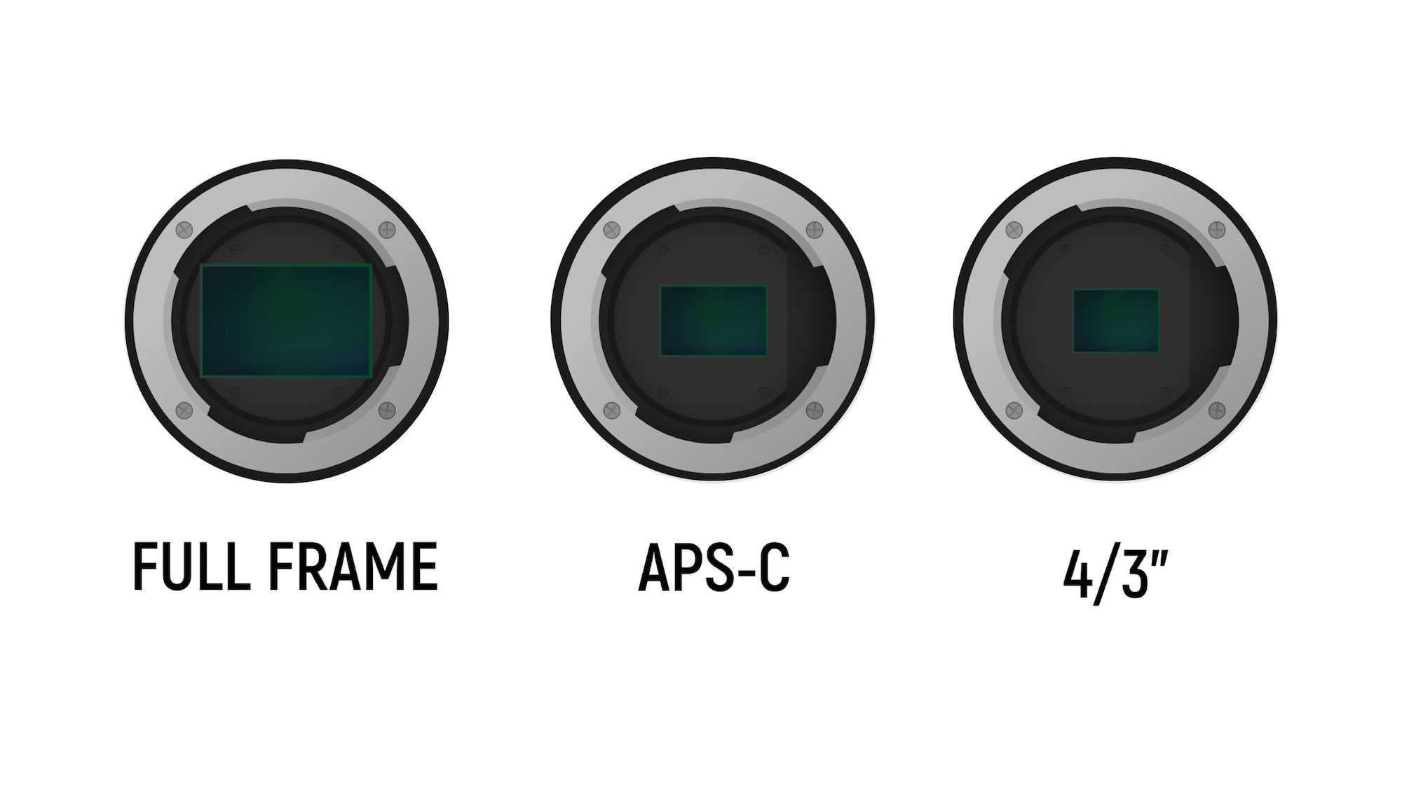 Full-frame vs. APS-C vs. micro four thirds camera sensors