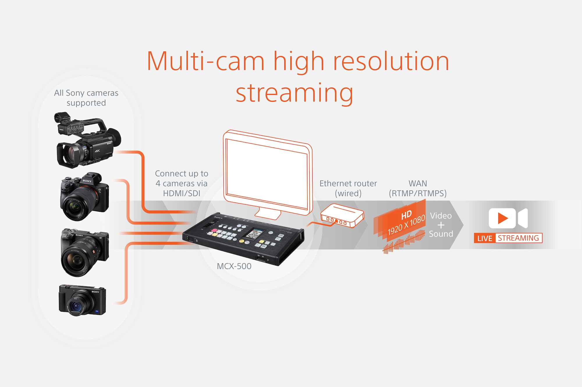Studio-quality, multi-angle experience with up to four cameras*
