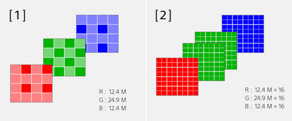 Illustrations of pixel multi shift with RGB colors