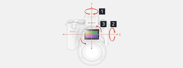 Illustration of 5-axis image stabilization